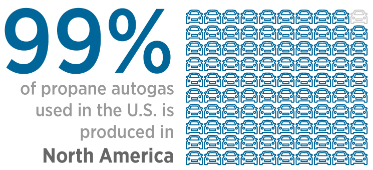 99% of propane autogas used in the US is produced in North America