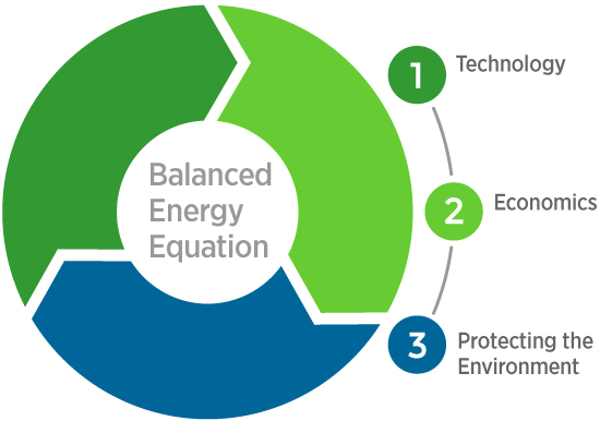 Balanced Energy Equation With Autogas