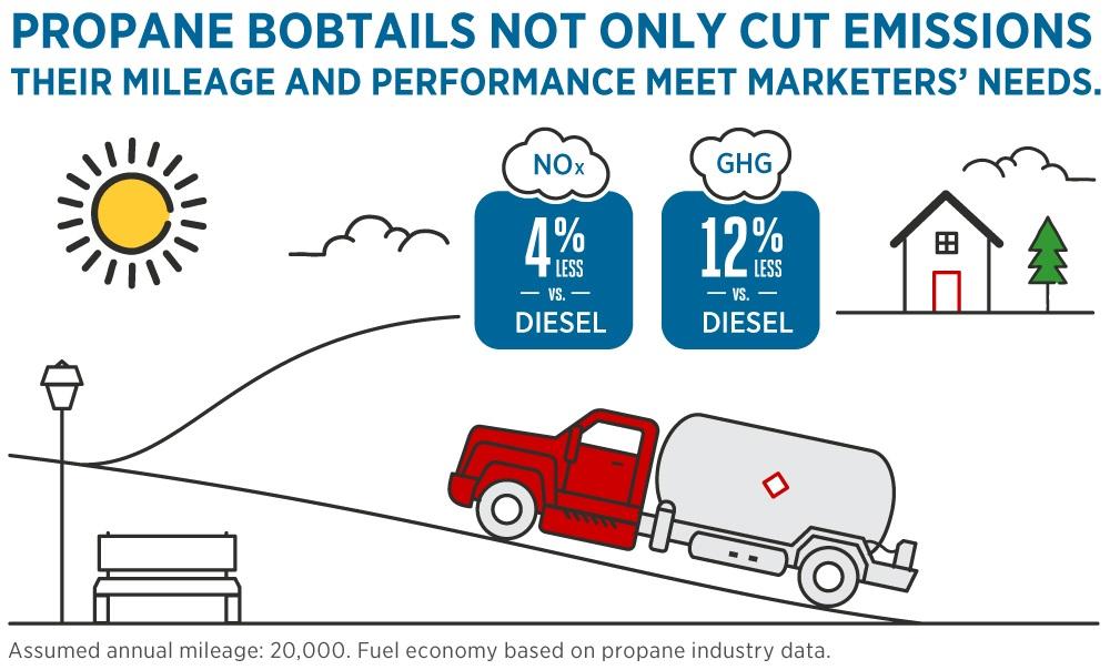 Bobtail Emissions