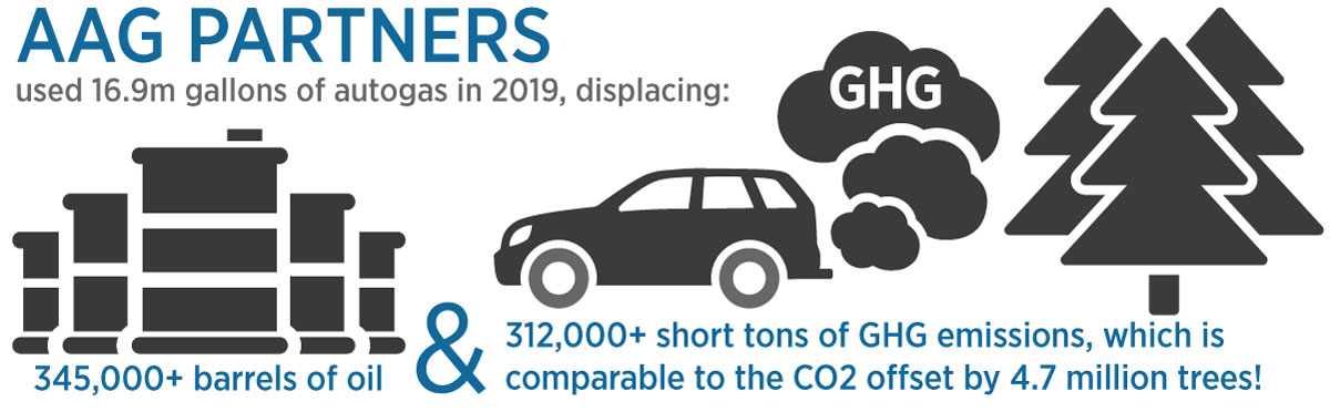 Infographic show the number of barrels of oil and GHG emissions displaced by Alliance AutoGas Partners fueling with autogas