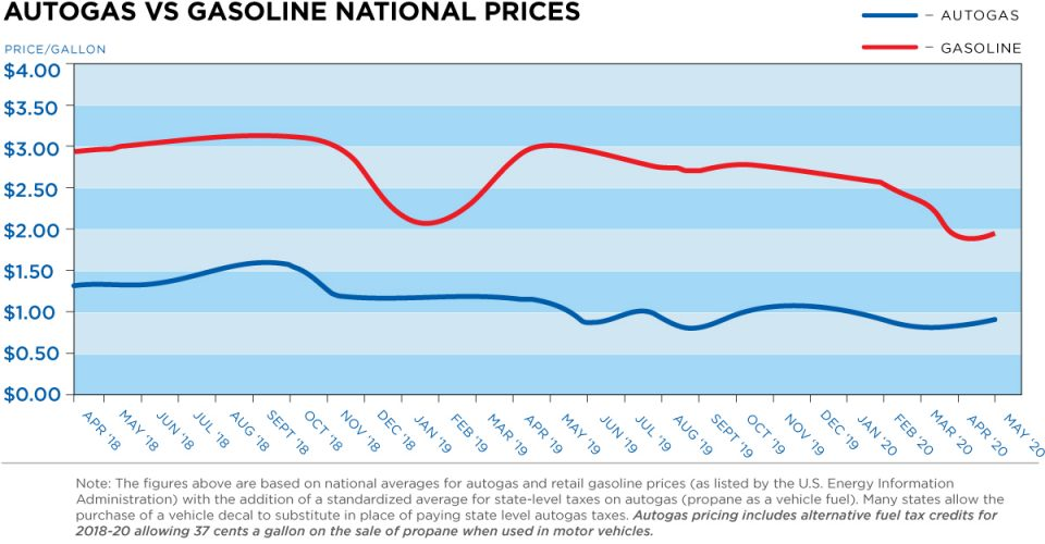 Autogas vs. Gasoline National Prices